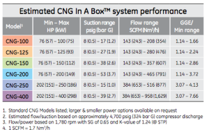 CNG in a box