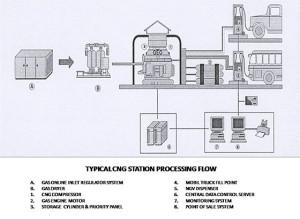 cng station installation
